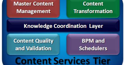 Knowledge Coordination Layer