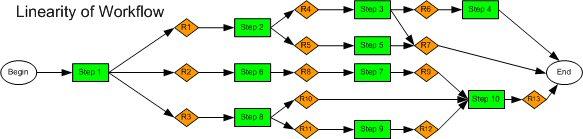Workflow Linearity