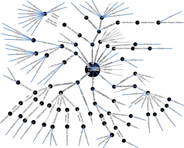 Languages Families Tree - http://www.intersolinc.com/newsletters/images/Language%20Tree.gif
