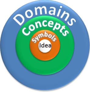 Domain Concept Symbol Idea