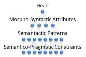 Language Strata Rule Tree
