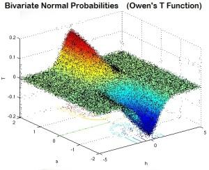 Bivariate Distribution Points