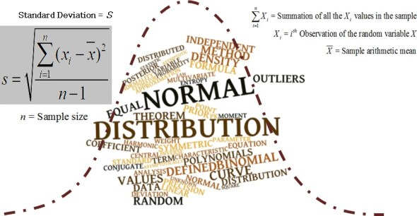 Normal Distribution Curve and SD Formula