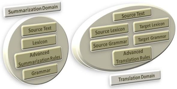 Summarization and Translation
