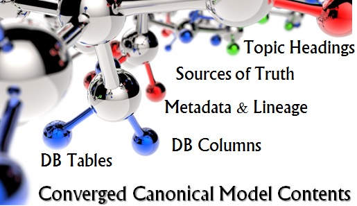 Converged Canonical Model
