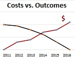 Costs Vs Outcomes