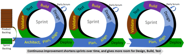 Agile Sprint Cycle 1