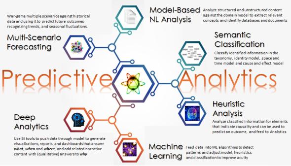 Predictive Analytics Cycle