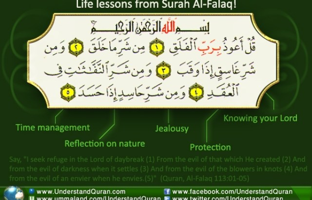 Surah Al-Falaq: Your Daily Productivity Guide | Understand Al-Qur'an