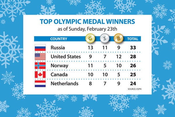 Sochi Olympics Medal Count
