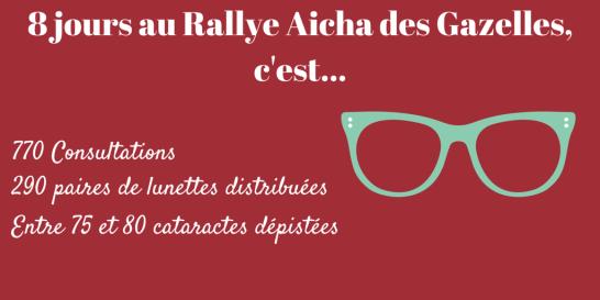 8 jours au Rallye Aicha des Gazelles,