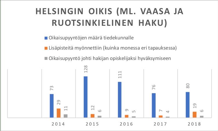 Oikaisutilastojen historiallinen kehitys (Helsingin oikis)