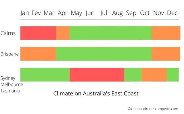 Australia East coast weather all year round