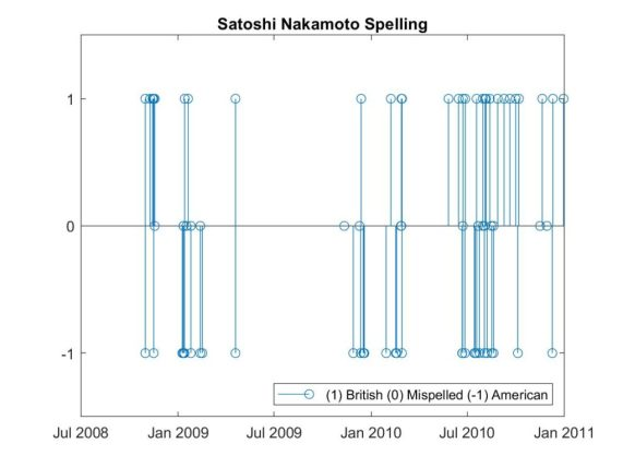 Satoshi's spelling pattern over time  Source: ungeared.com