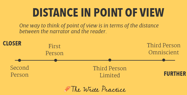 Starter's guide to writing:  First, Second and Third-Person