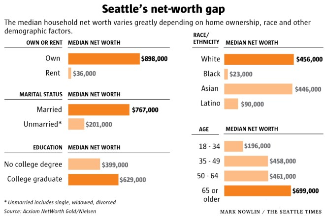 Seattle's Net Worth Gap