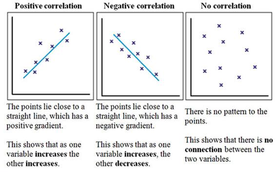 correlation-example