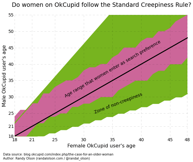 Graph of dating preference