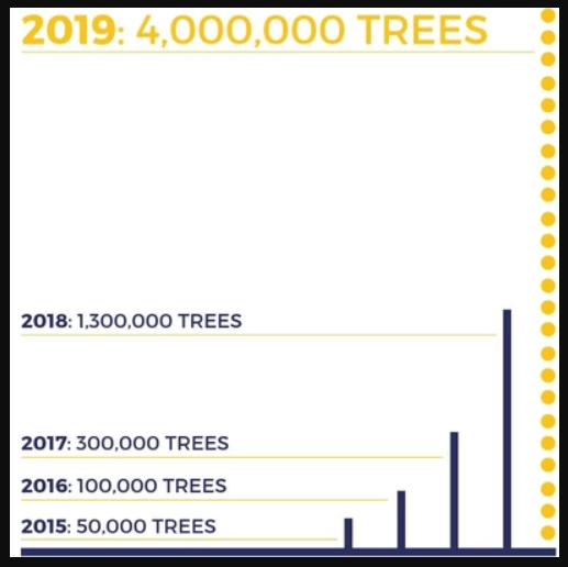 one tree chart