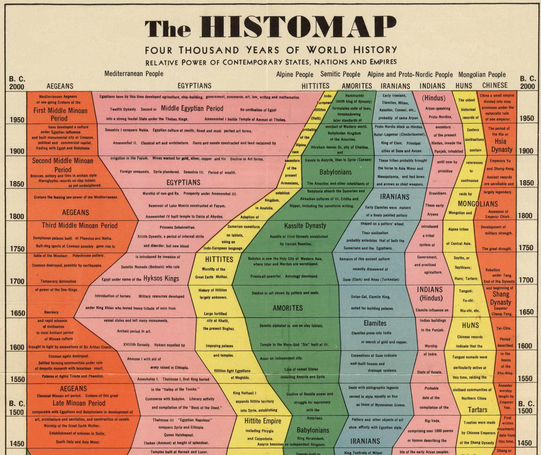 The Histomap Years Of World History Is The Story