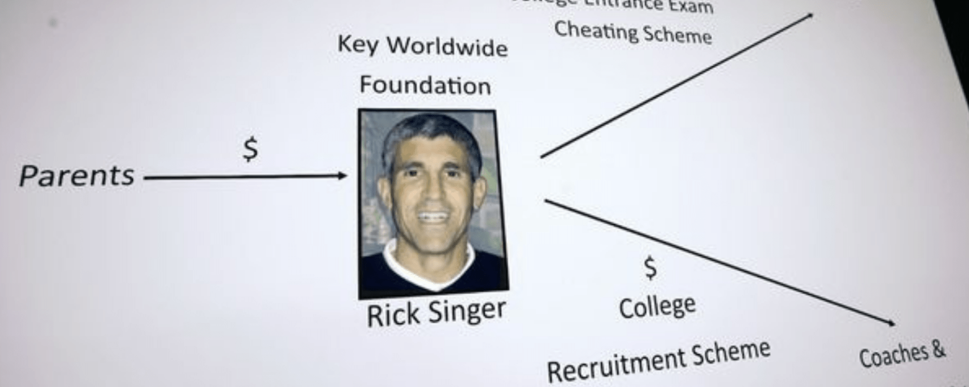 where is rick singer