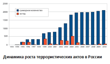 Рис.1 Динамика роста террористических актов в России