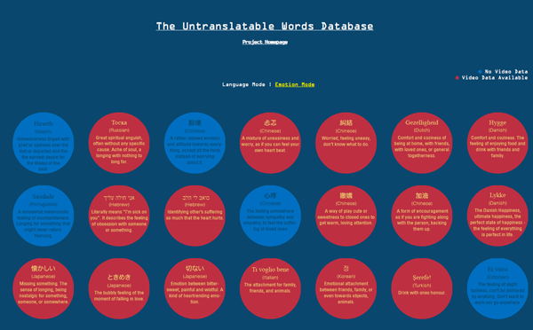 The Untranslatable Words