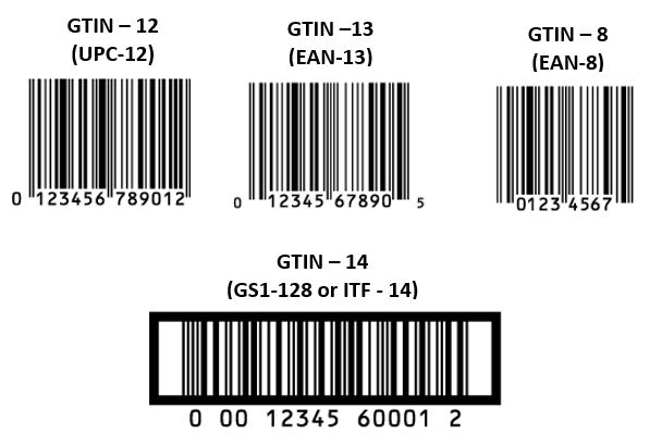 what GTIN and other barcodes looks like