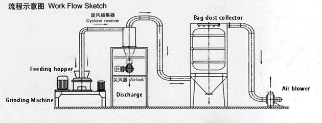 extrafine pulverizer