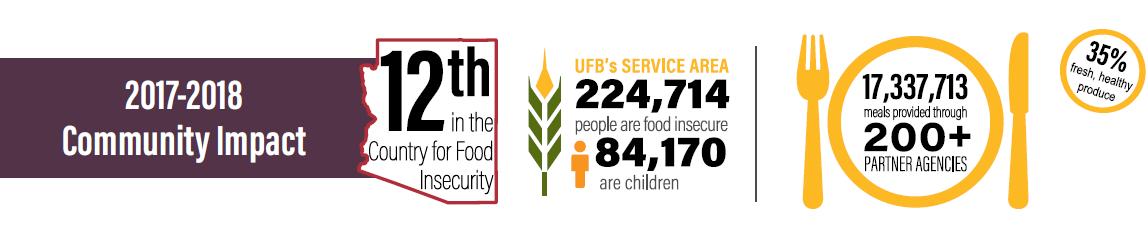 United Food Bank Community Impact
