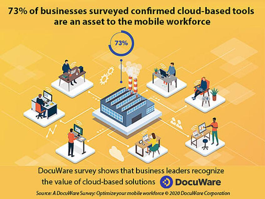 73 % of businesses value cloud software