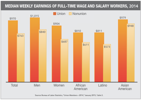 Median-Weekly-Earnings-of-Full-Time-Wage-and-Salary-Workers-2014