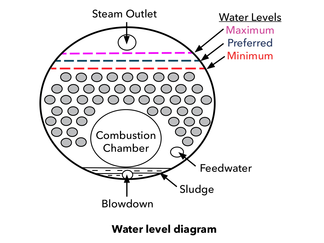 What Is The Normal Water Line In A Steam Boiler