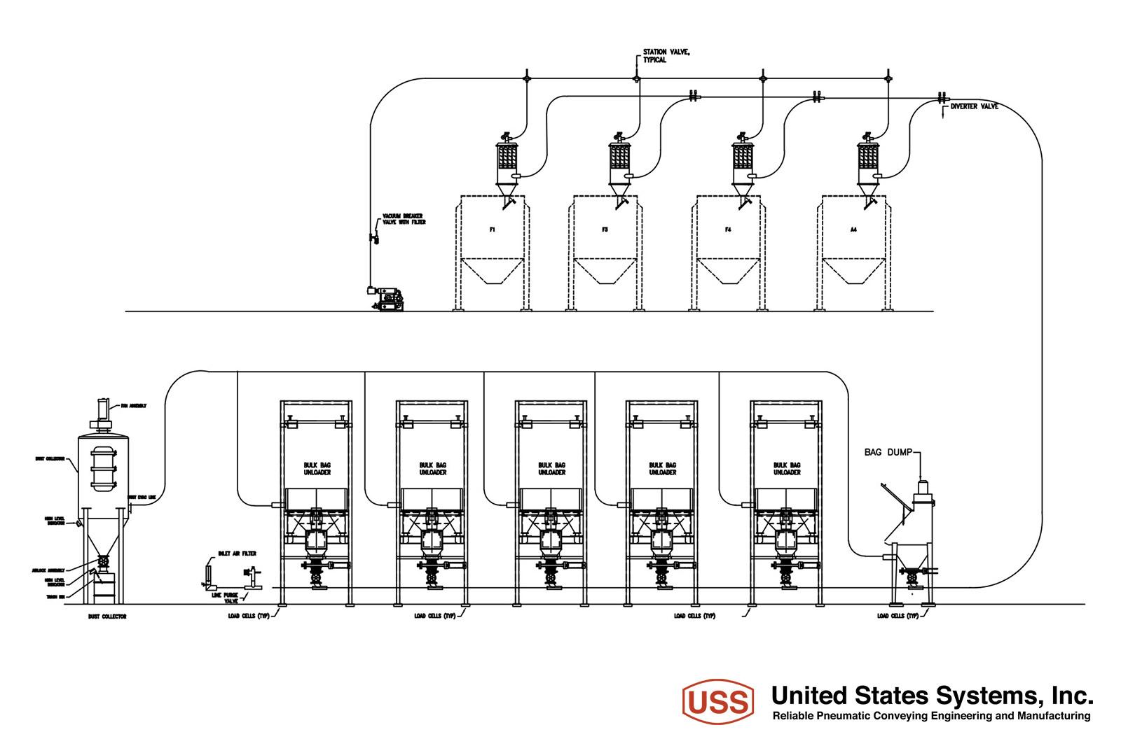 Process Diagrams