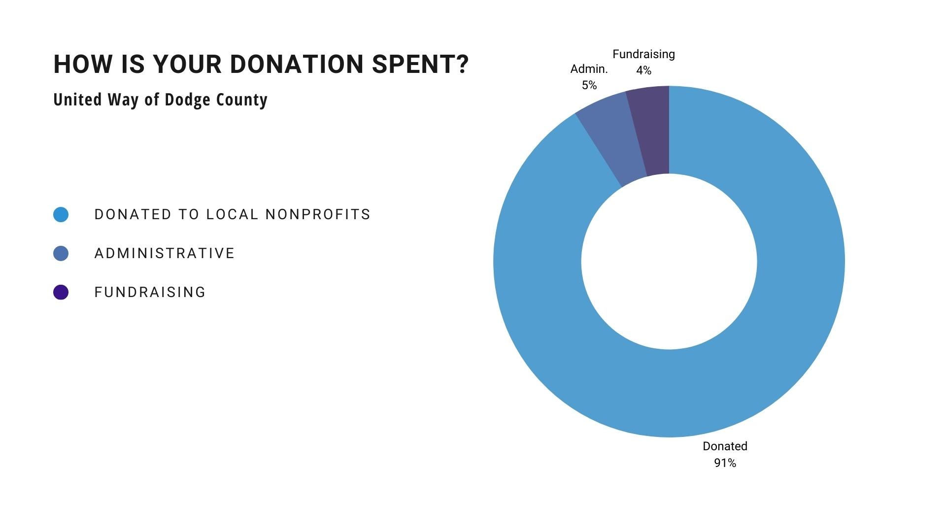 nonprofit donation chart