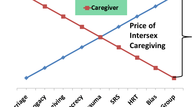 price intersex caregiving