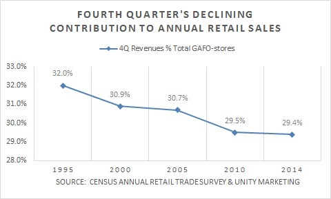 A free inside look at REI salary trends. 1, salaries for jobs at REI. Salaries posted anonymously by REI employees.