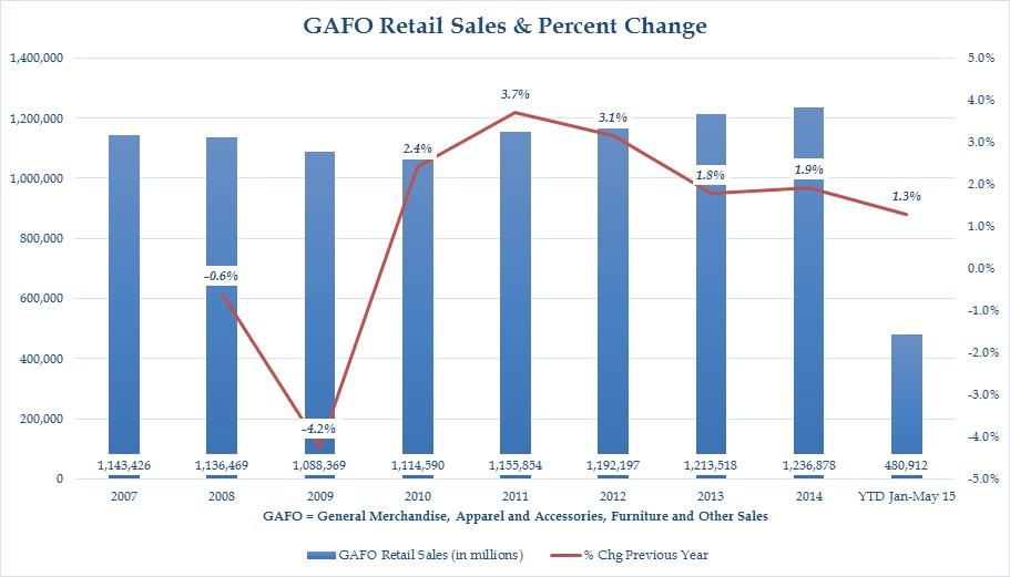 GAFO Sales 2007-May 2015