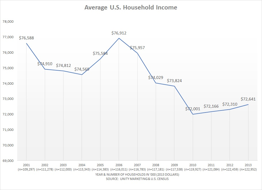 U.S. Household Income