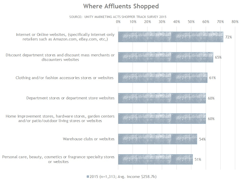 Where Affluents Shopped