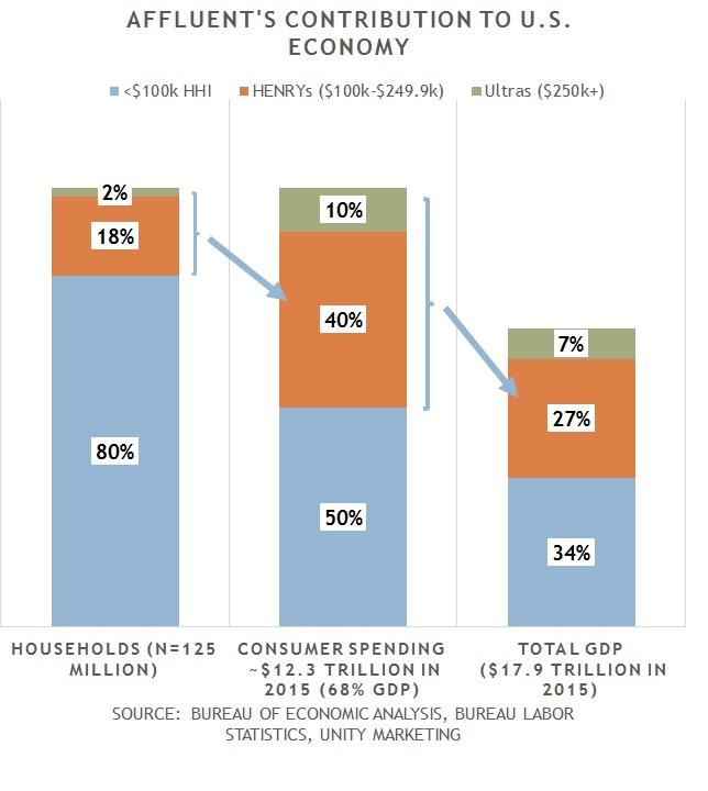 Affluents contribution to the U.S. economy