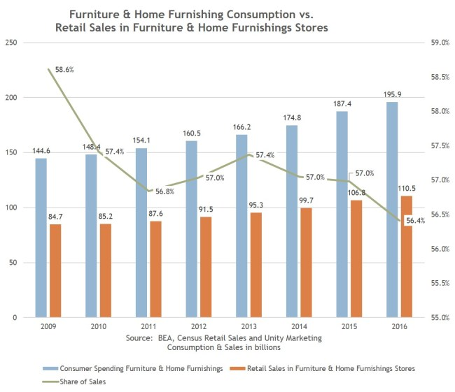Furniture Retailing In An Internet-Disrupted Market