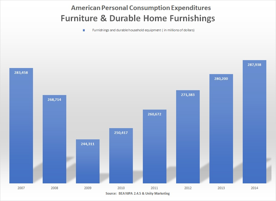 home furnishings expenditures 2014