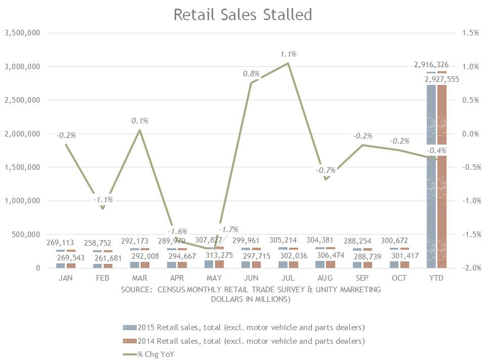 retail sales thru oct