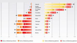 Jeder zweite rechnet inzwischen mit einem Bedeutungsverlust für Zeitungen. Dagegen sagen fast 90 Prozent: Das Netz wird weiter an Bedeutung gewinnen. (Grafik: Seven One Media)