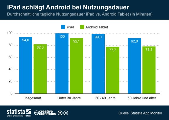 infografik_1564_Nutzungsdauer_ipad_versus_Android_Tablet_n