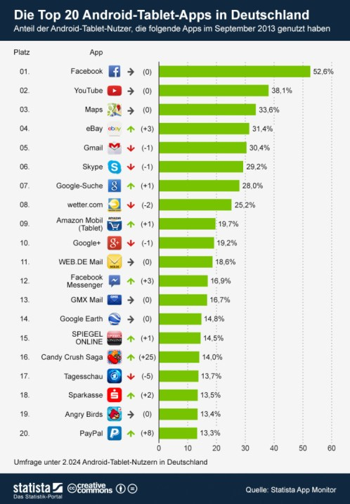 infografik_912_Die_Top_20_Android_Tablet_Apps_in_Deutschland_b