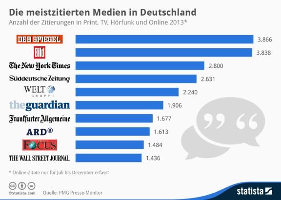 infografik_1767_meistzitierten_Medien_in_Deutschland_n