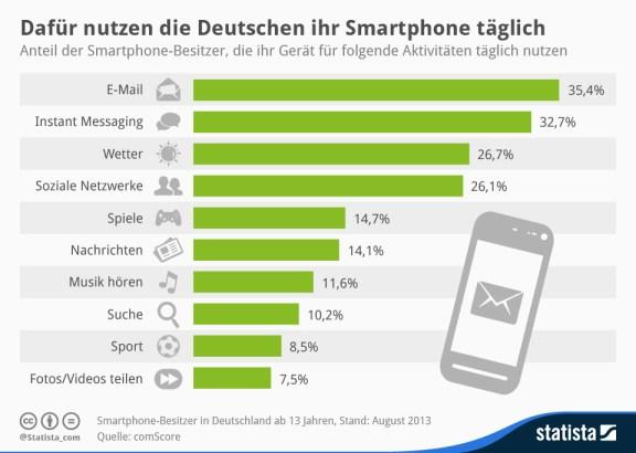 infografik_2009_Wofuer_Smartphones_in_Deutschland_taeglich_genutzt_werden_n