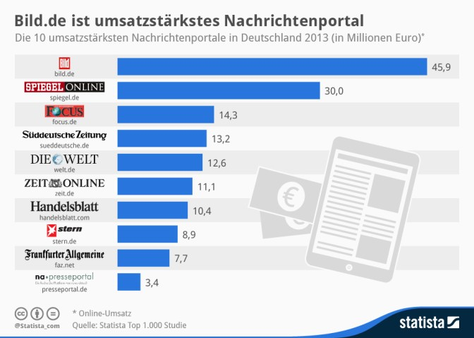 infografik_2126_die_10_umsatzstaerksten_Nachrichtenportale_in_Deutschland_n